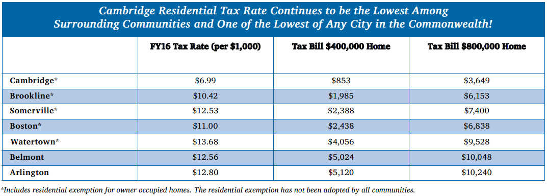Cambridge Residential Tax Rates