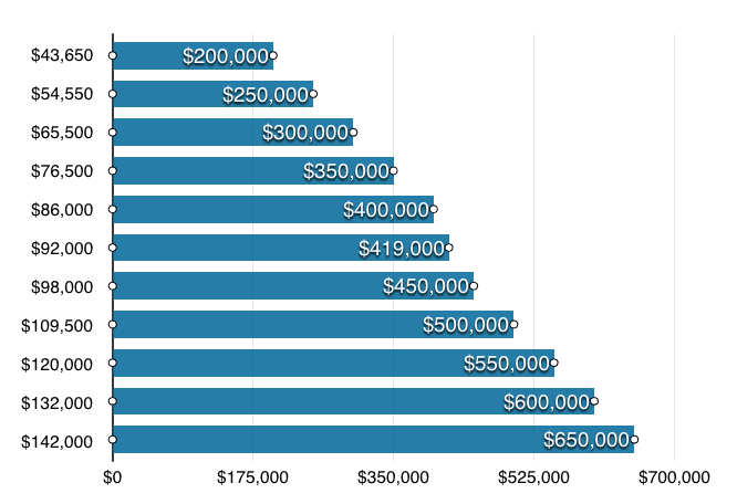 Captivating According To Our Chart, You Will Need A Household Income Of Roughly $55,000  To Purchase. Income Is The Vertical Column On The Left. Home Prices Are ...