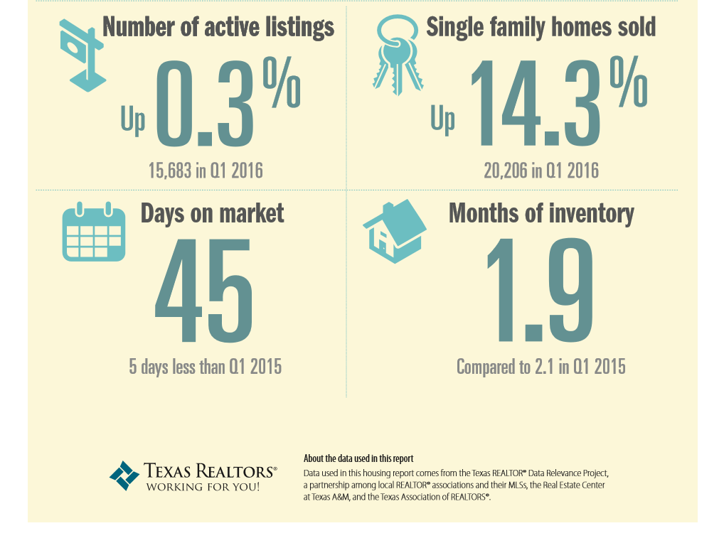 quarterly real estate market report