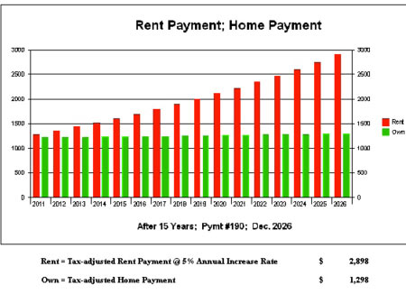 Rent Payment vs Home Payment