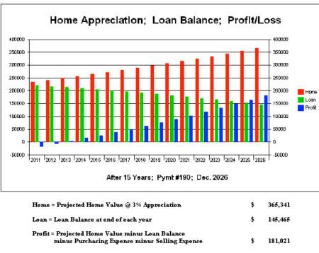 Home Appreciation Chart