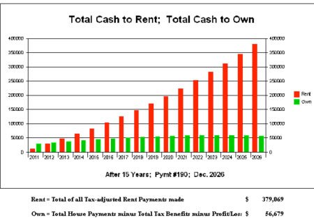 Cash to Rent vs Cash to Own