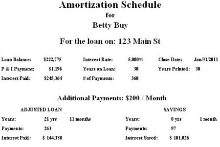 Sample Amortization Schedule