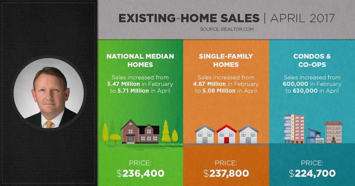 Existing Home Sales April 2017 Bruce Clark   Orange County Real Estate Sales