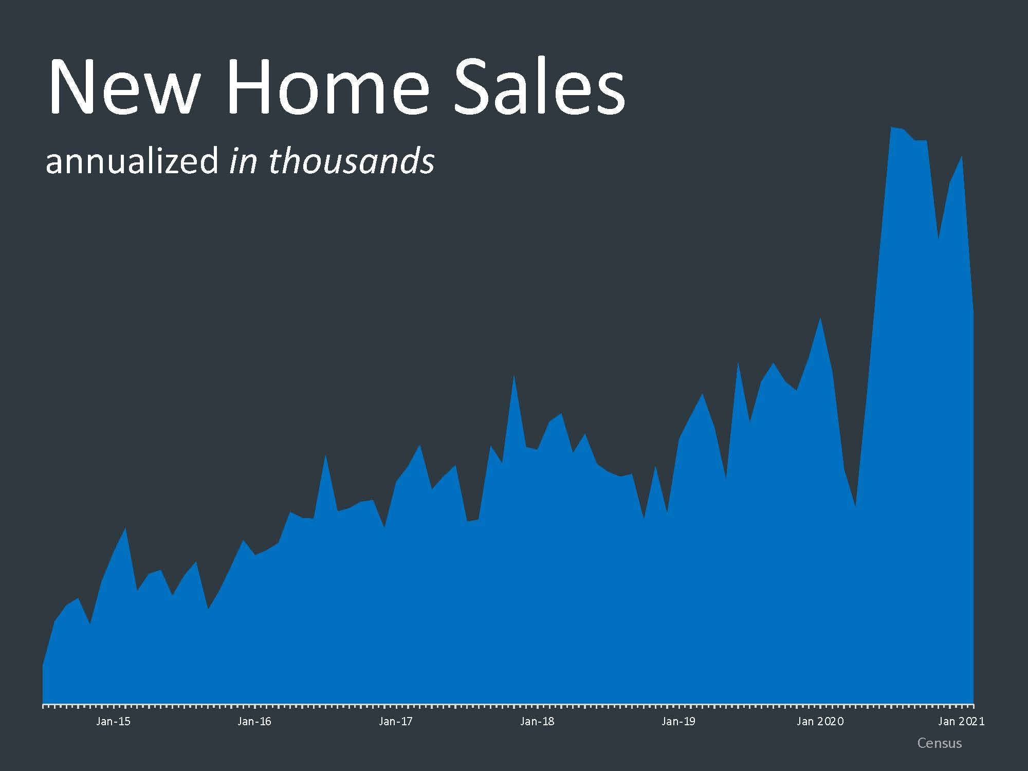 New Homes Sales 2021