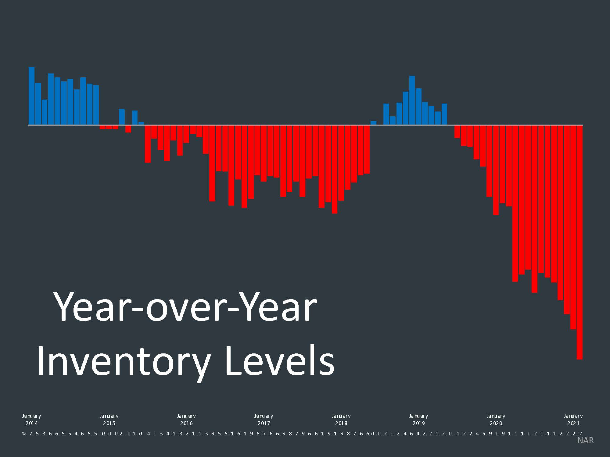US Year over Year Home Inventory levels