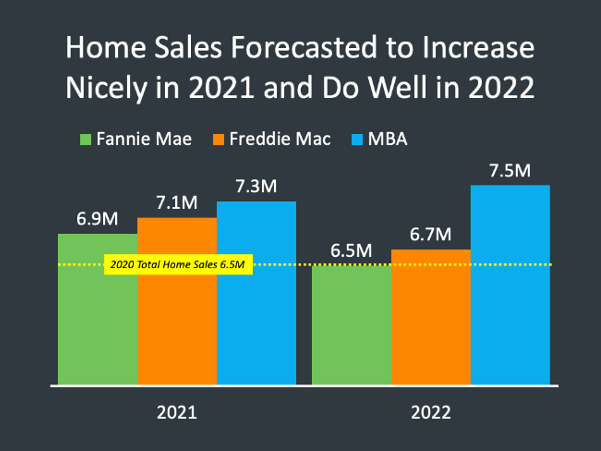 Home Sales Forecasts 2021 2022