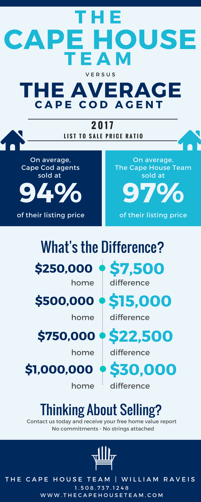 Infographic Comparing the average Cape Cod Real Estate Agent to a Cape House Team agent