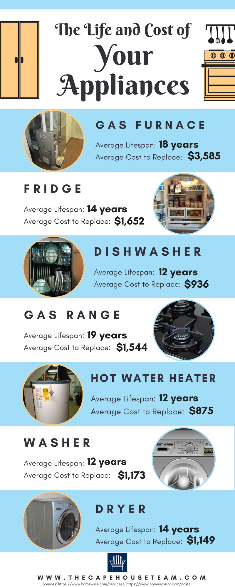 The Life and Cost of Your Home Appliances and Systems 2018