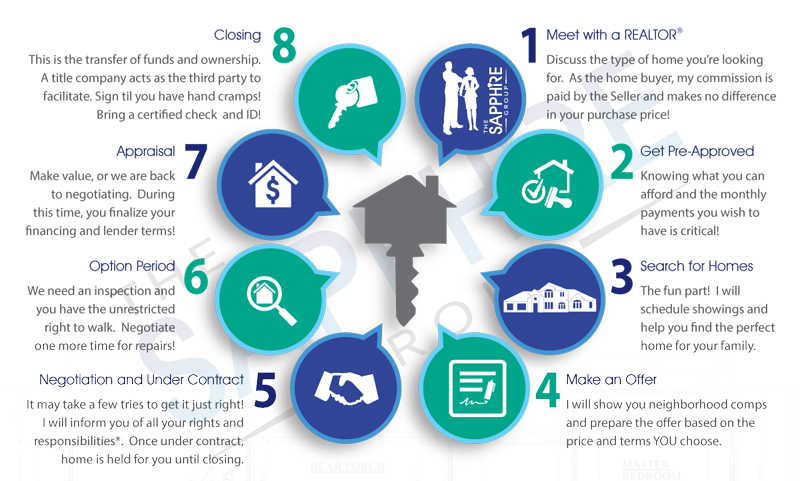 SapphireGroup Home Buying Process-Real Estate Agents