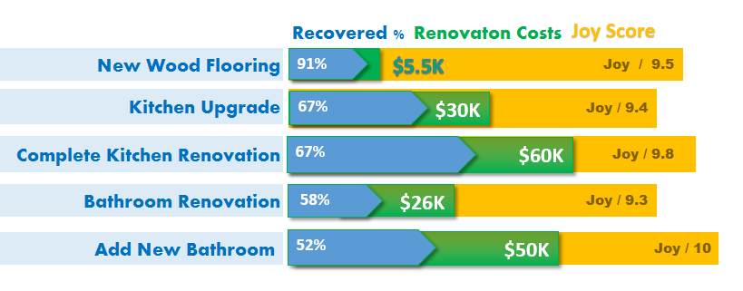 when it comes to remodeling your home the happiness factor could out way your return on investment but if you are planning to stay in your home for years to