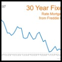 30 Year Fixed Mortgage Rates Jan to Sept 2016