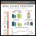CO Real Estate Snapshot