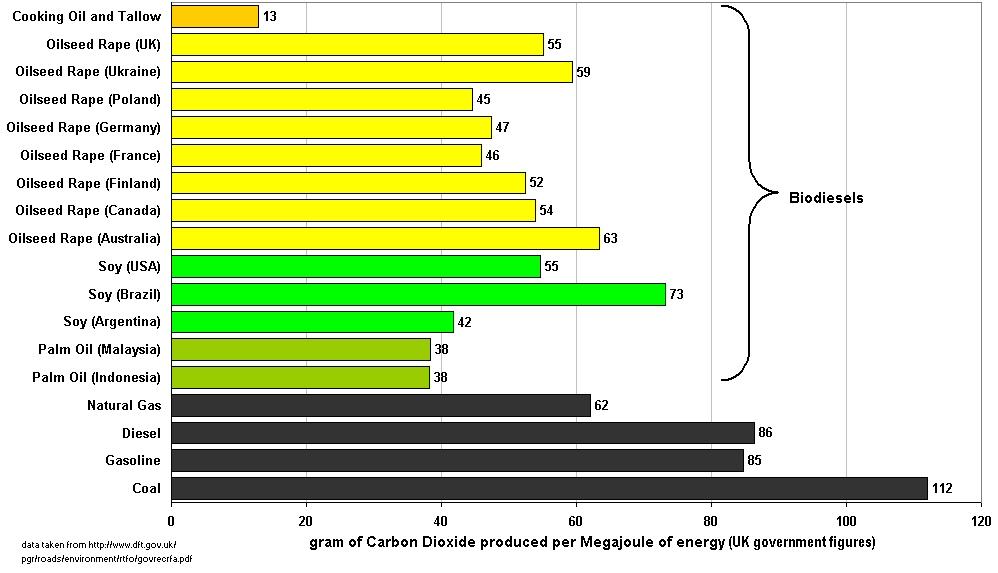 Efficiency of biodiesels vs fossil fuels