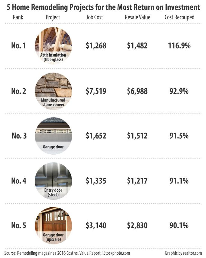 5 Home Remodeling Projects That Deliver The Most ROI