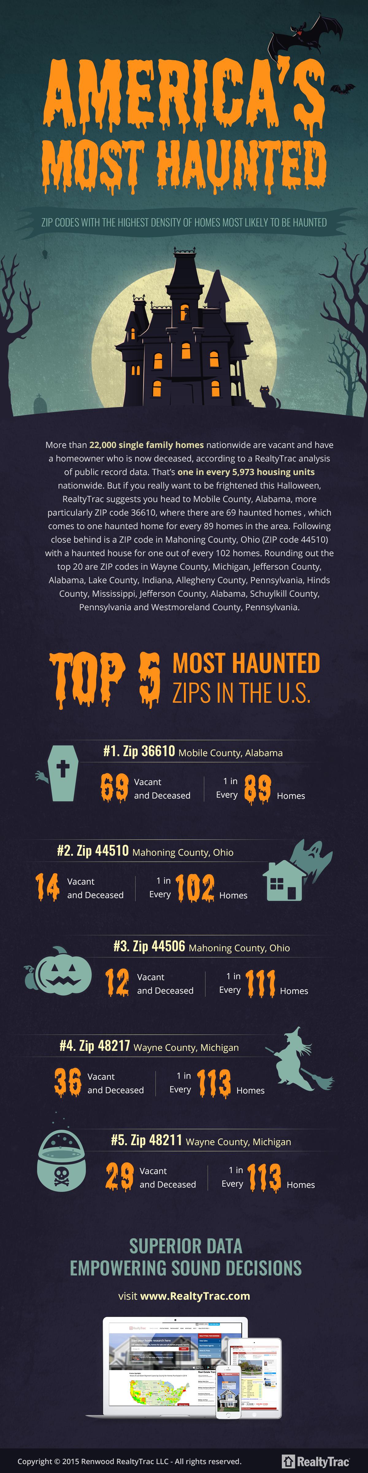 Infographic Most Haunted ZIP Codes In The US - Us zip code aa