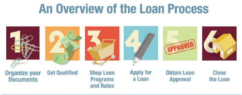 Loan Process Overview of Steps