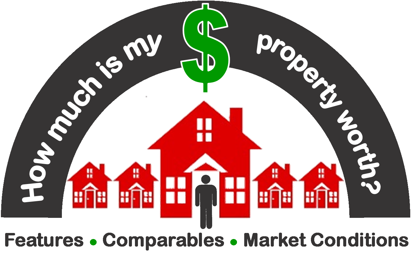 Home Evaluation – Competitive Market Analysis