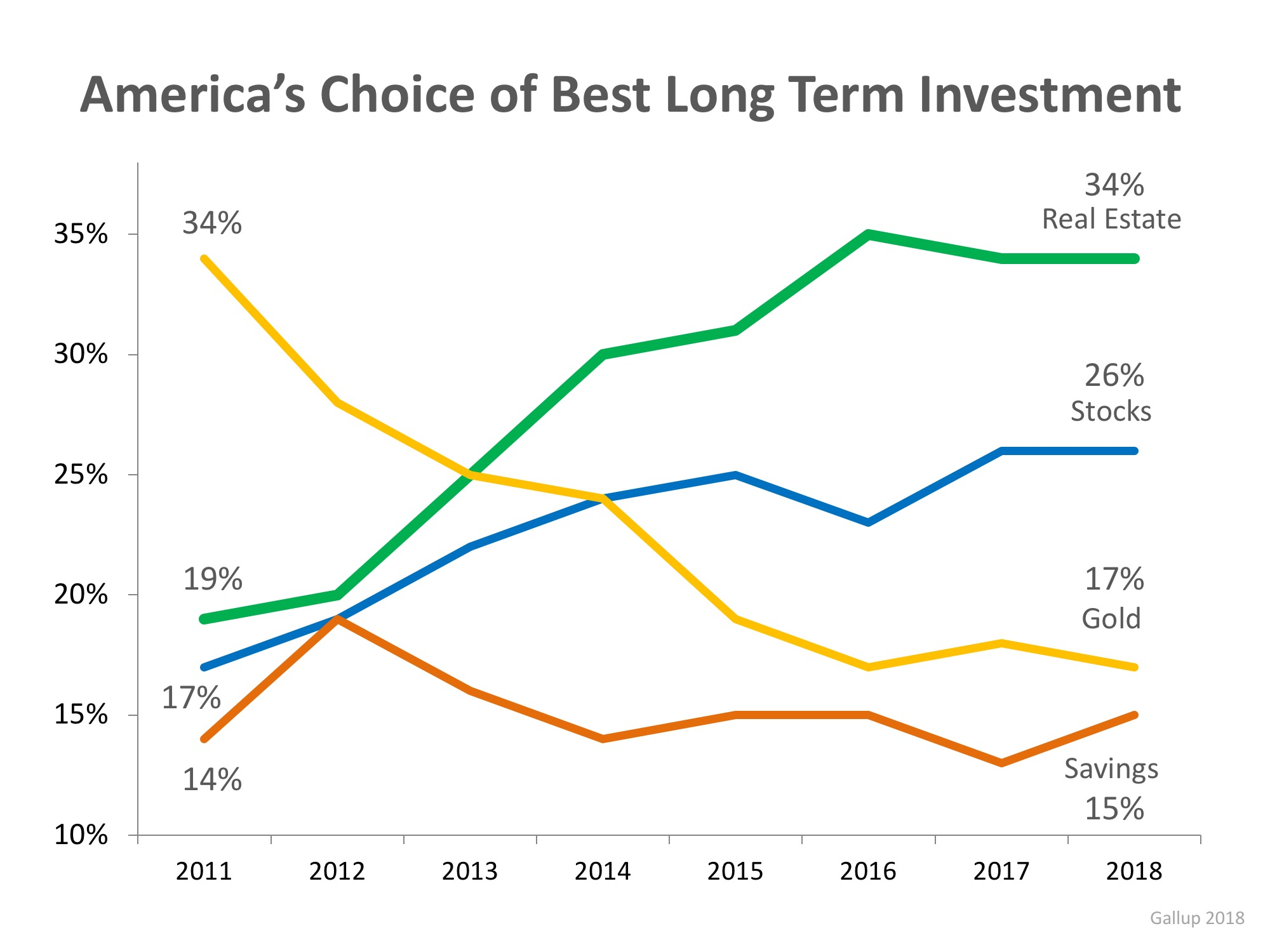 Real Estate Best Long-Term Investment