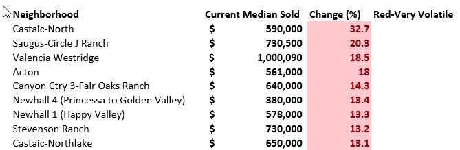10 fastest rising home price neighborhoods in Santa Clarita