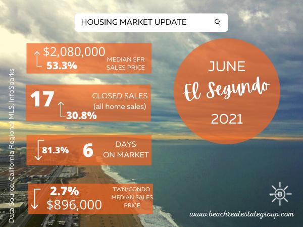 HOUSING MARKET UPDATE - JUNE 2021