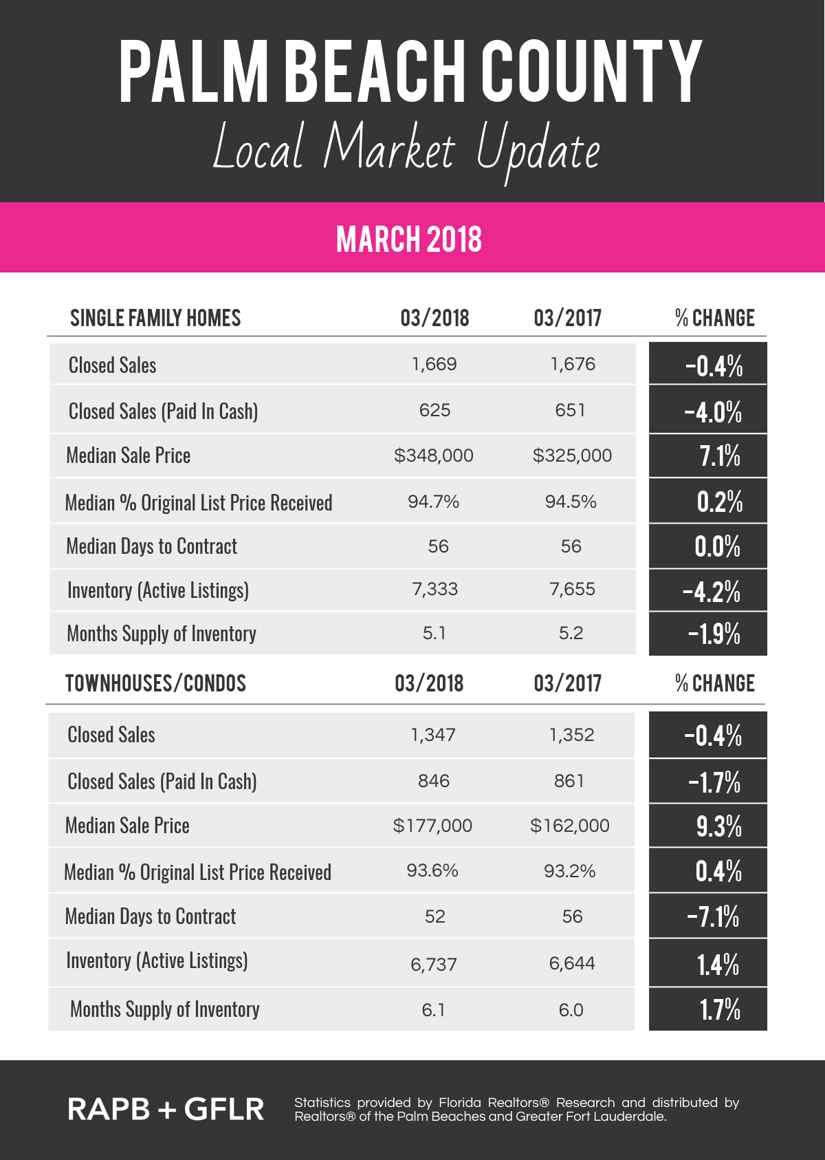 Palm Beach County March 2018 Real Estate Market Update