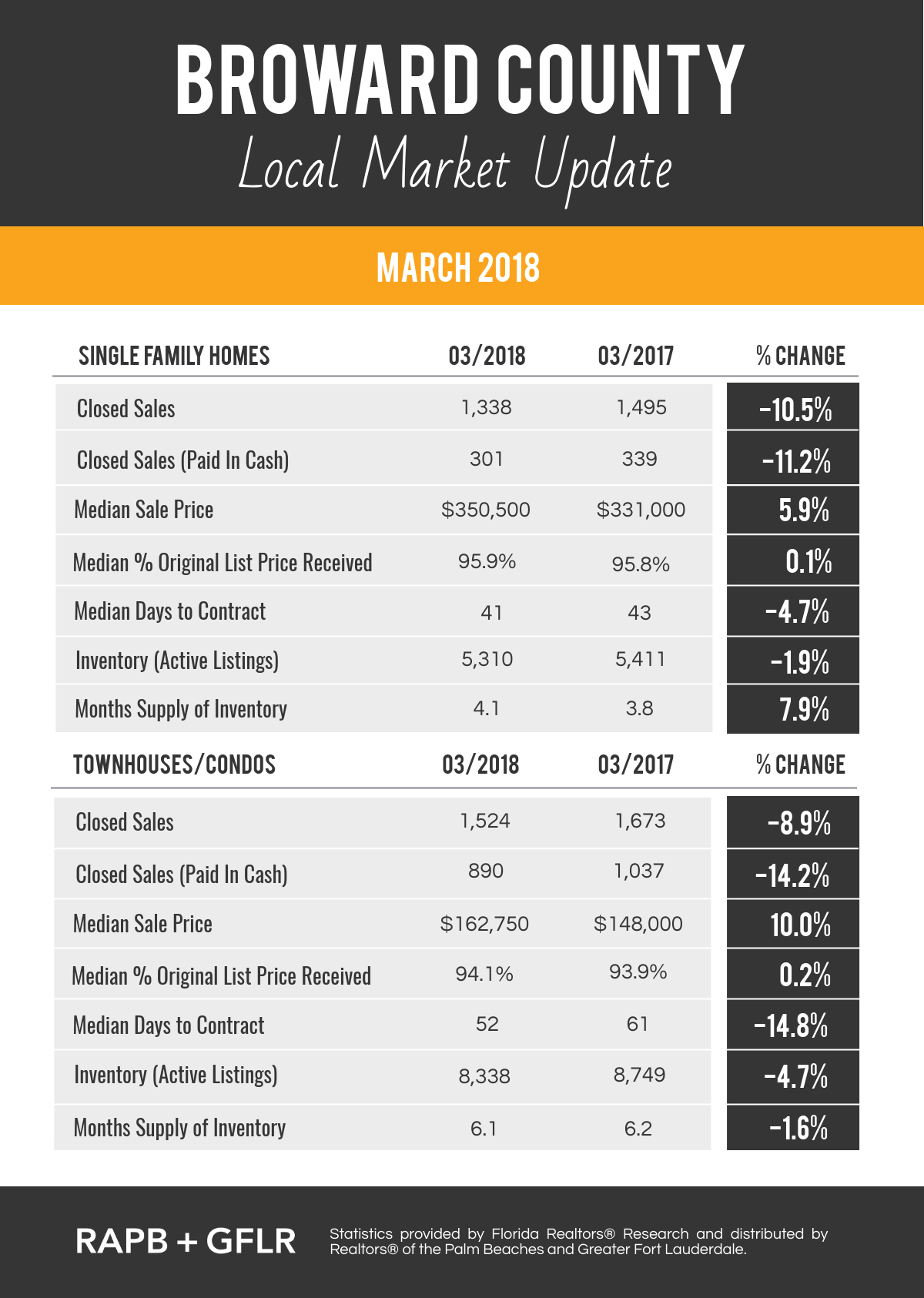 Broward County March 2018 Real Estate Market Update
