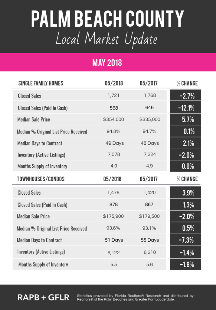 Palm Beach County May 2018 Real Estate Market