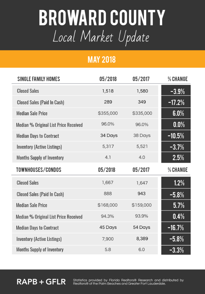 Broward County May 2018 Real Estate Market