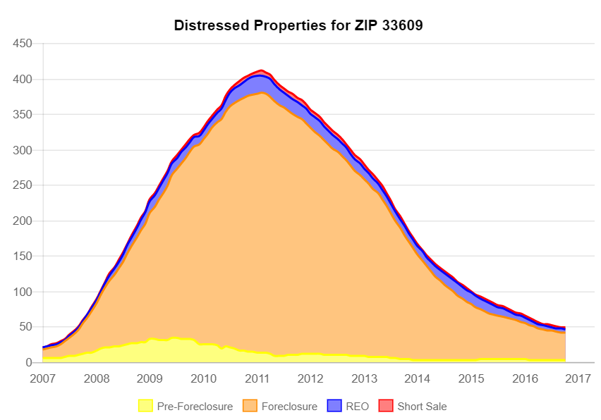 Distressed Property Sales for Zip 33609