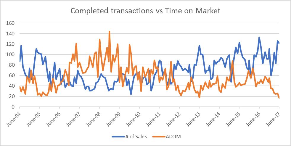 Number of Sales vs Time on Market