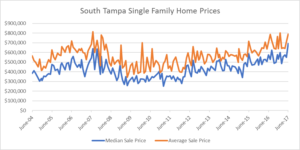 South Tampa Single Family Home Prices