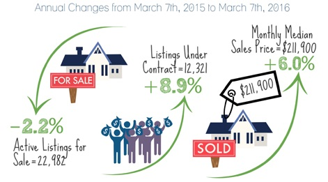 Metro Phoenix Homes Sales - Buyers Update