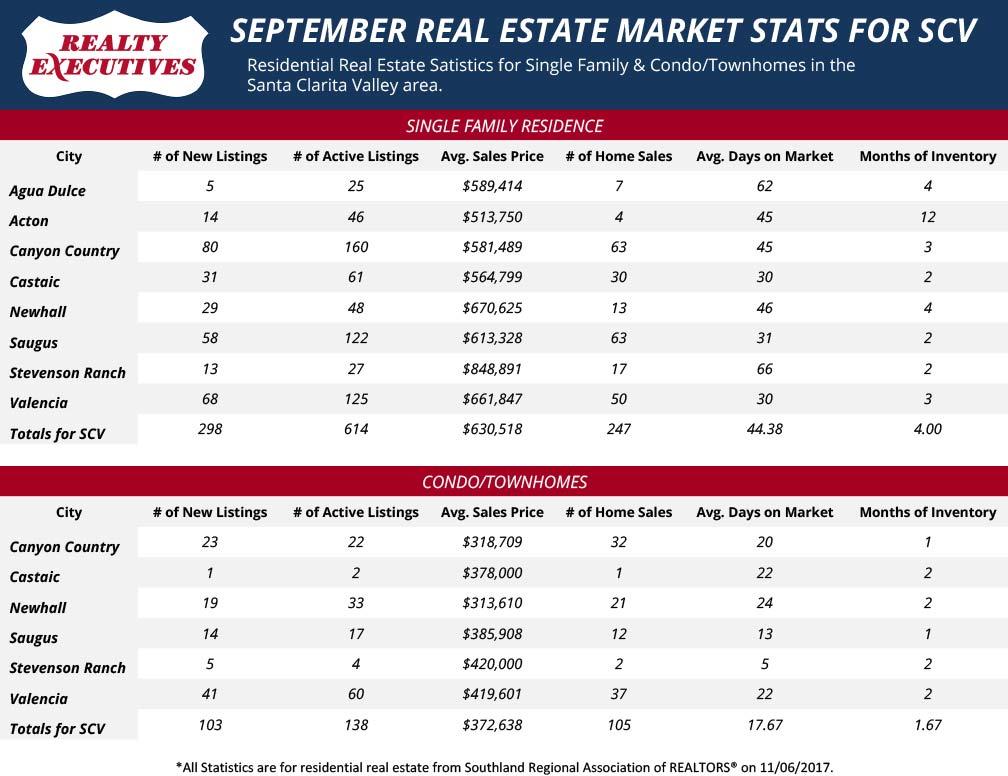 September 2017: Santa Clarita Real Estate Market Statistics