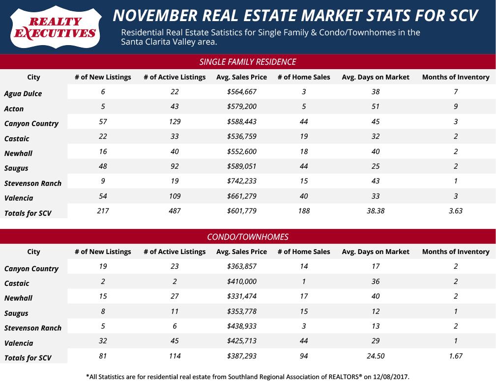 Santa Clarita Real Estate Market Statistics