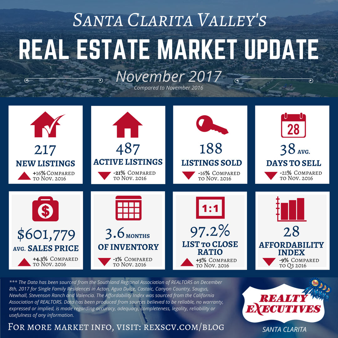 Santa Clarita Real Estate Market