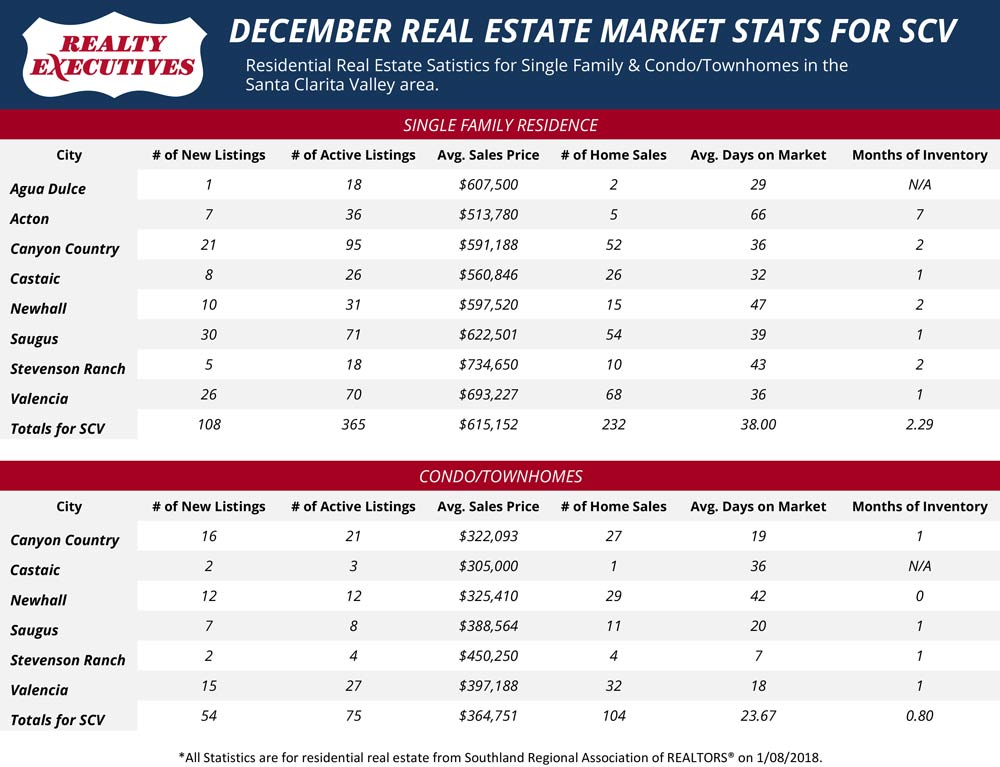 Santa Clarita Real Estate Stats for December 2017