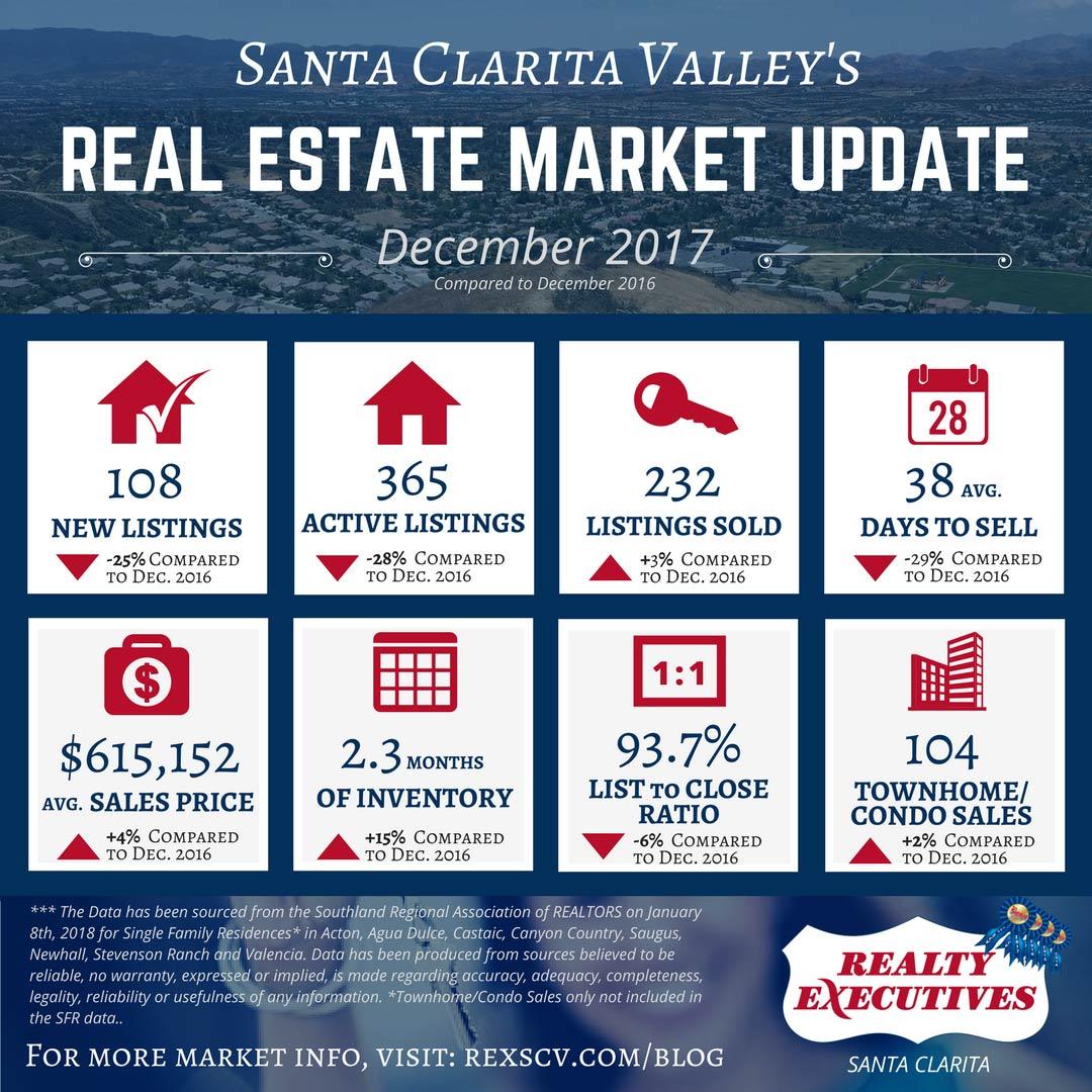Santa Clarita Real Estate Market Statistics for December 2017