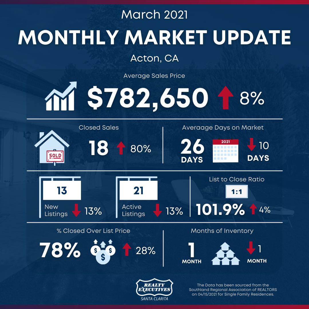 March 2021: Santa Clarita Real Estate Market Snapshot - Acton