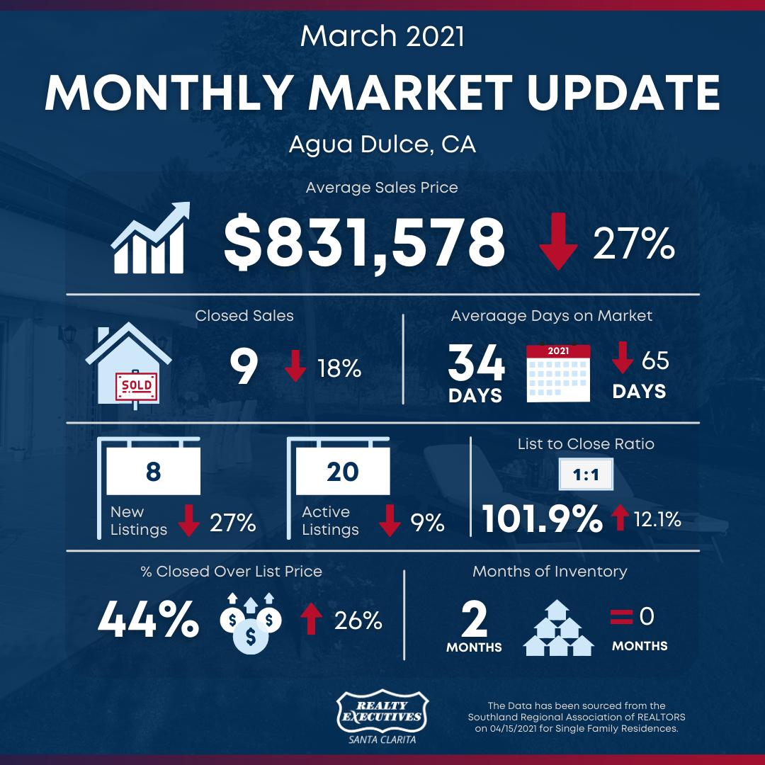 March 2021: Santa Clarita Real Estate Market Snapshot - Agua Dulce