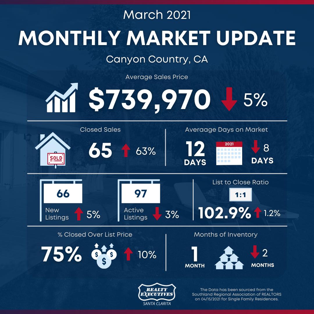 March 2021: Santa Clarita Real Estate Market Snapshot - Canyon Country