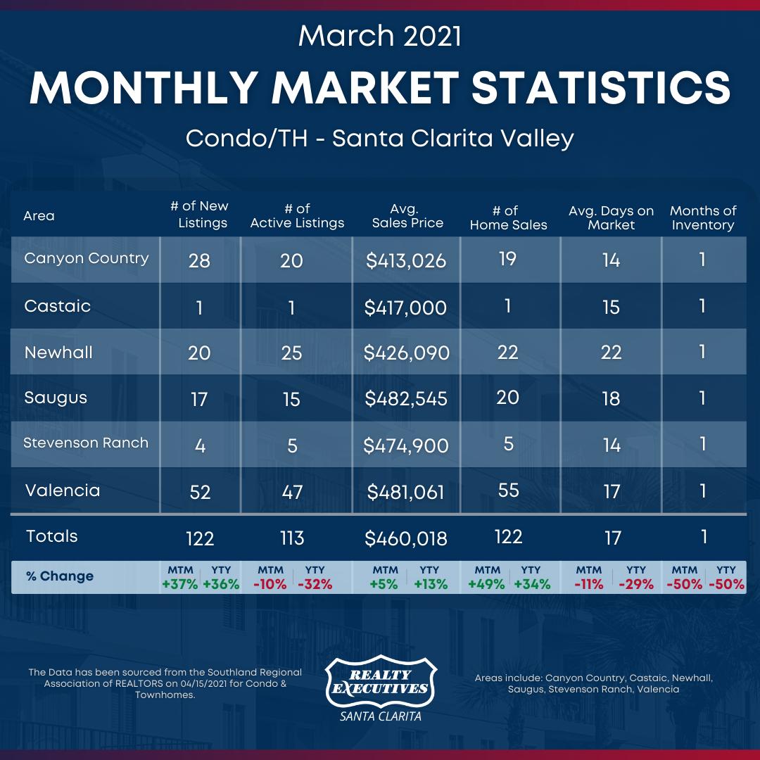 March 2021: Santa Clarita Real Estate Market Statistics for Condo/Townhomes