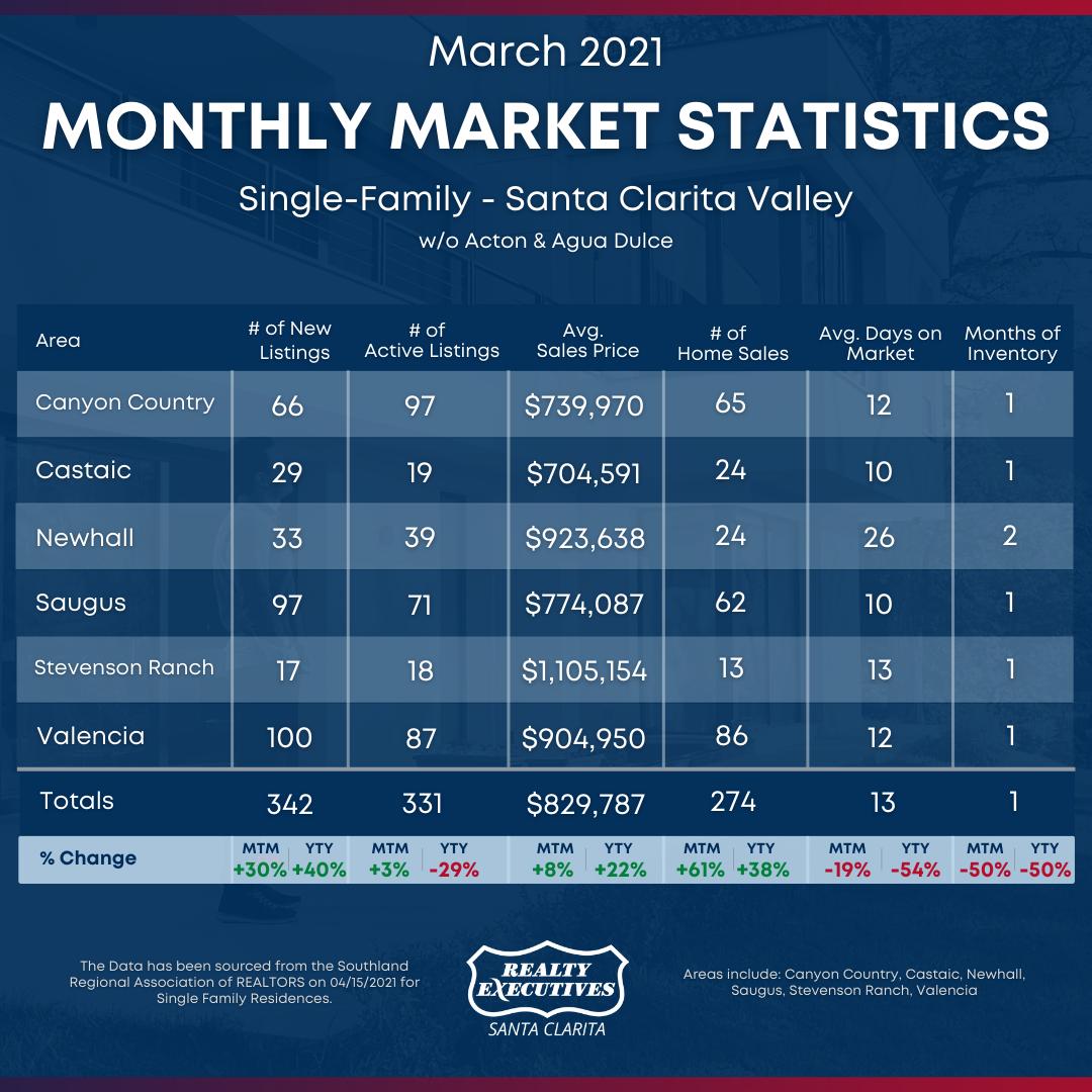March 2021: Santa Clarita Real Estate Statistics