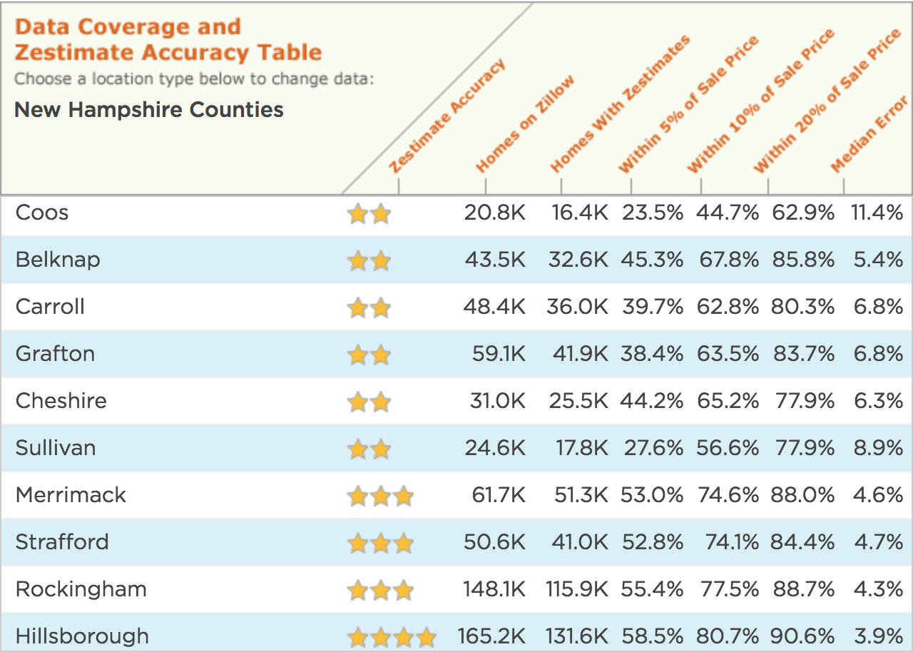 Zillow's NH Zestimate Numbers