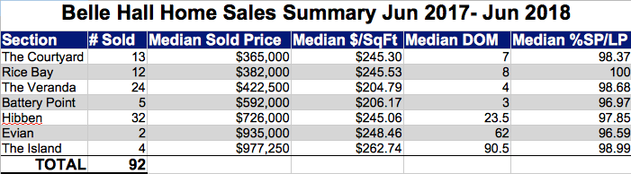 Belle Hall Home Sales Jun 2017-18
