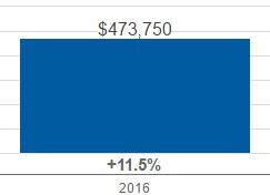 median list price of 3 bedroom 2 bath home in Santa Clarita 2016 up 11%