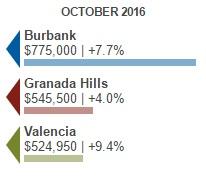 granada hills v burbank v santa clarita median home list price