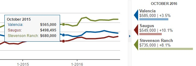 oct 15 vs oct 16 saugus valencia and stevenson ranch single family home prices