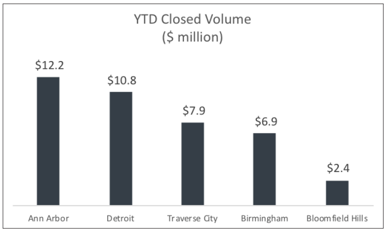 Detroit Condos Among the Most Valuable Properties in Michigan