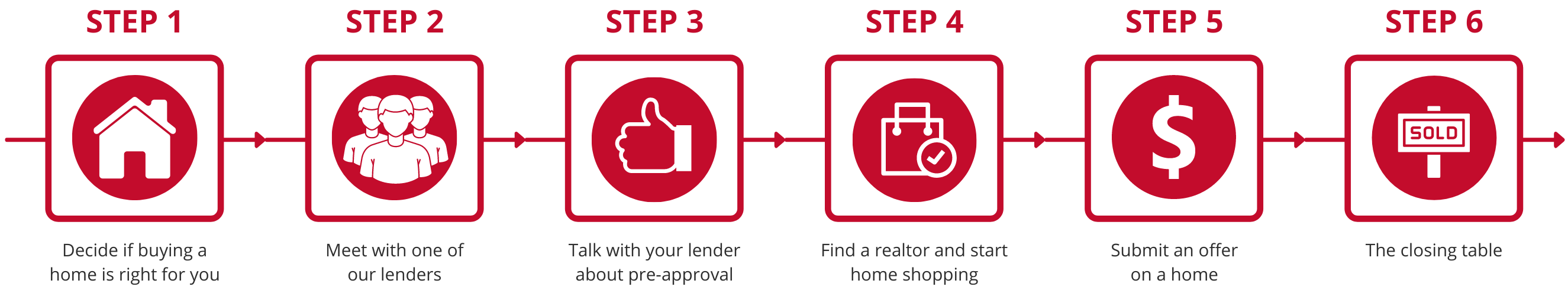 Home buying process graphic